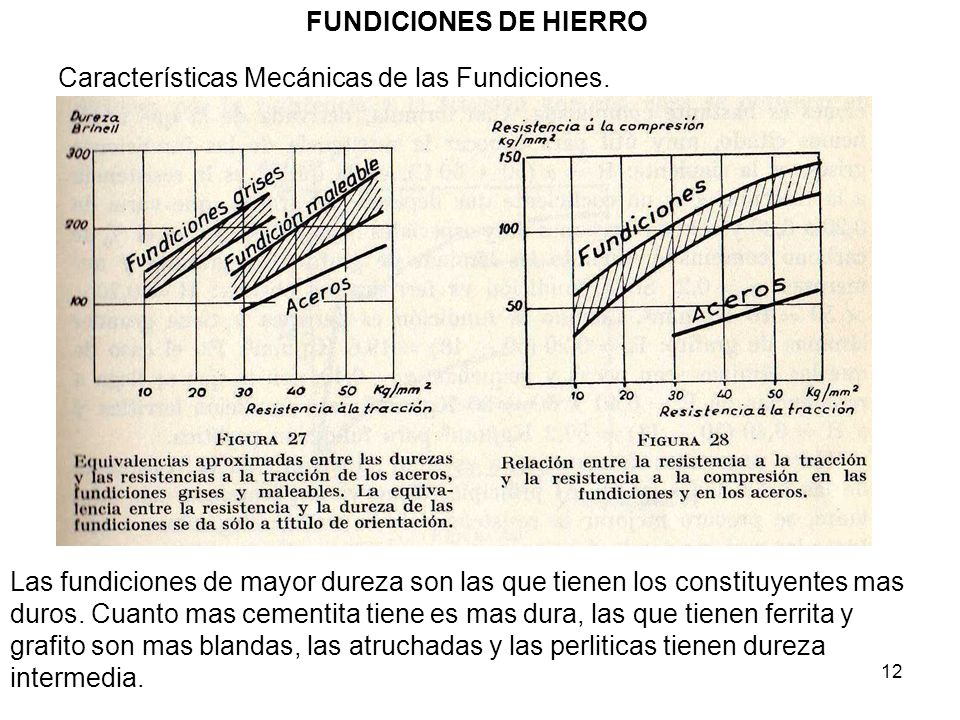 FUNDICIONES DE HIERRO Características Mecánicas de las Fundiciones.