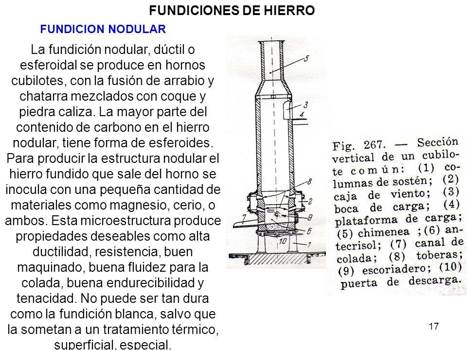 FUNDICIONES DE HIERRO FUNDICION NODULAR.
