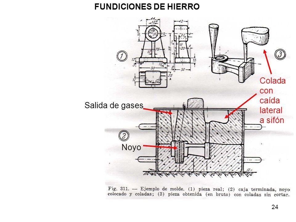 FUNDICIONES DE HIERRO Colada con caída lateral a sifón Salida de gases Noyo