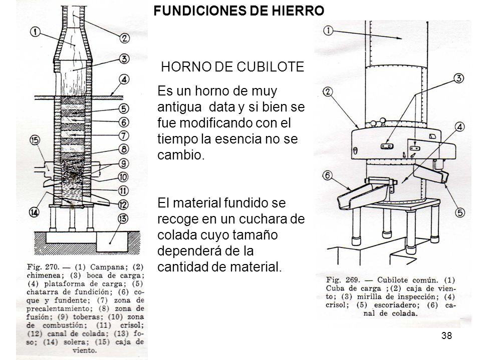 FUNDICIONES DE HIERRO HORNO DE CUBILOTE. Es un horno de muy antigua data y si bien se fue modificando con el tiempo la esencia no se cambio.