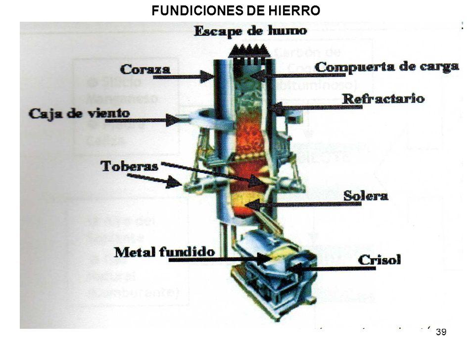 FUNDICIONES DE HIERRO