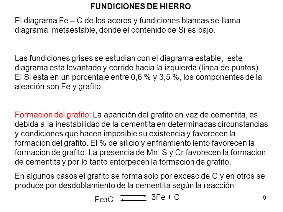 FUNDICIONES DE HIERRO El diagrama Fe – C de los aceros y fundiciones blancas se llama diagrama metaestable, donde el contenido de Si es bajo.
