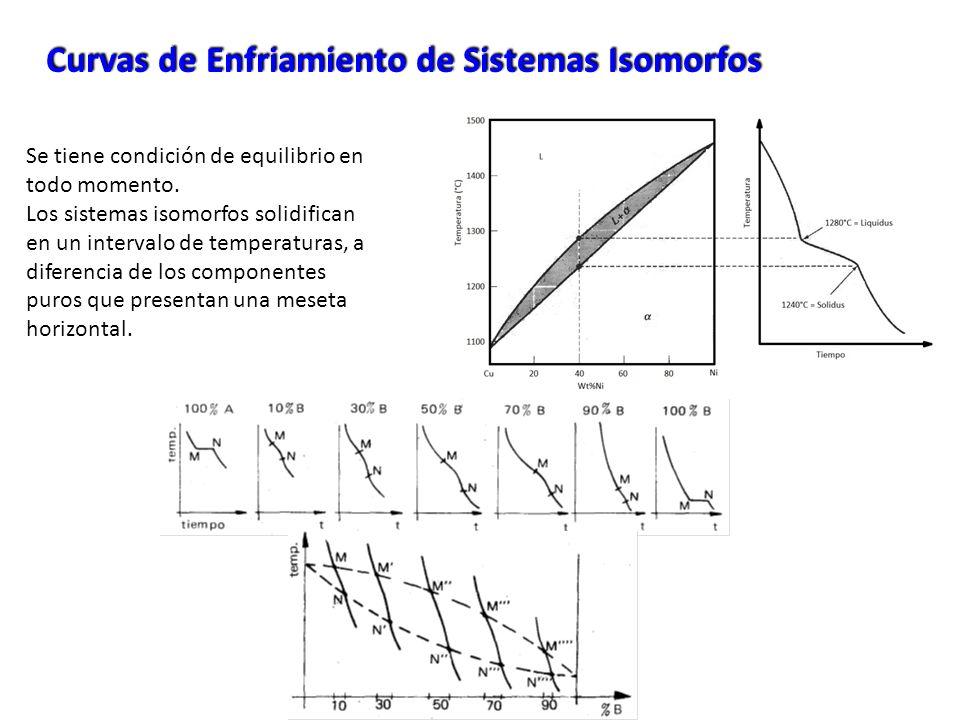 Curvas de Enfriamiento de Sistemas Isomorfos