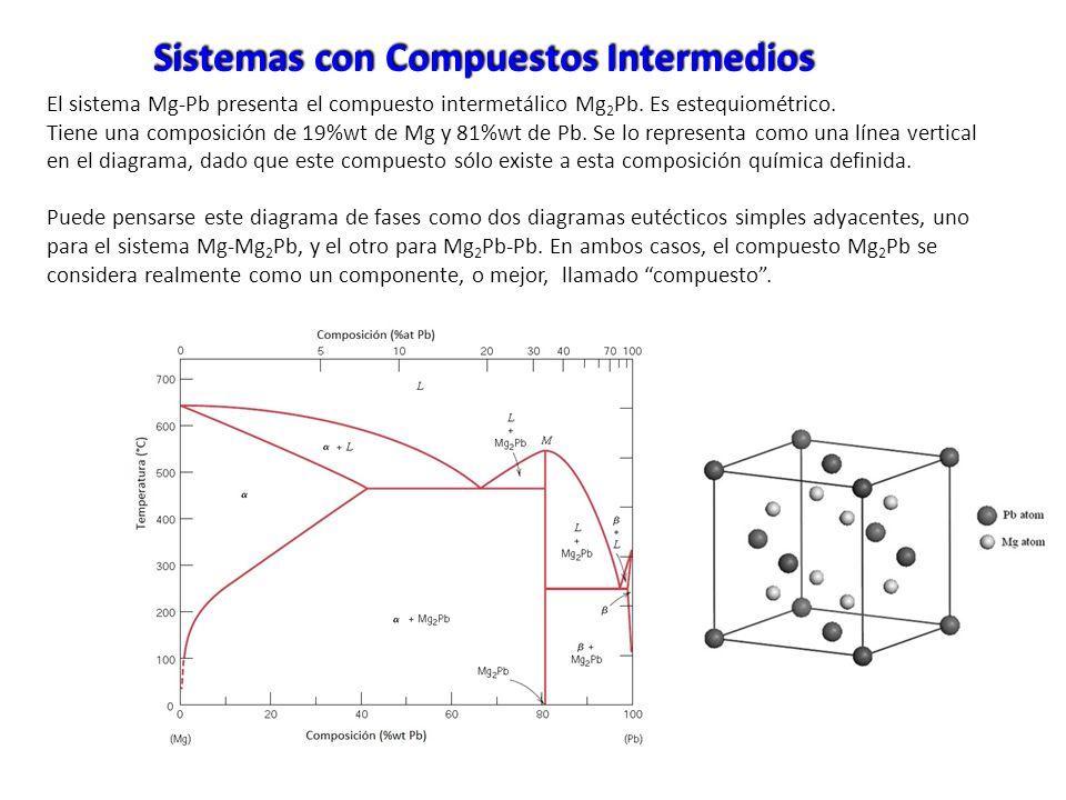 Sistemas con Compuestos Intermedios