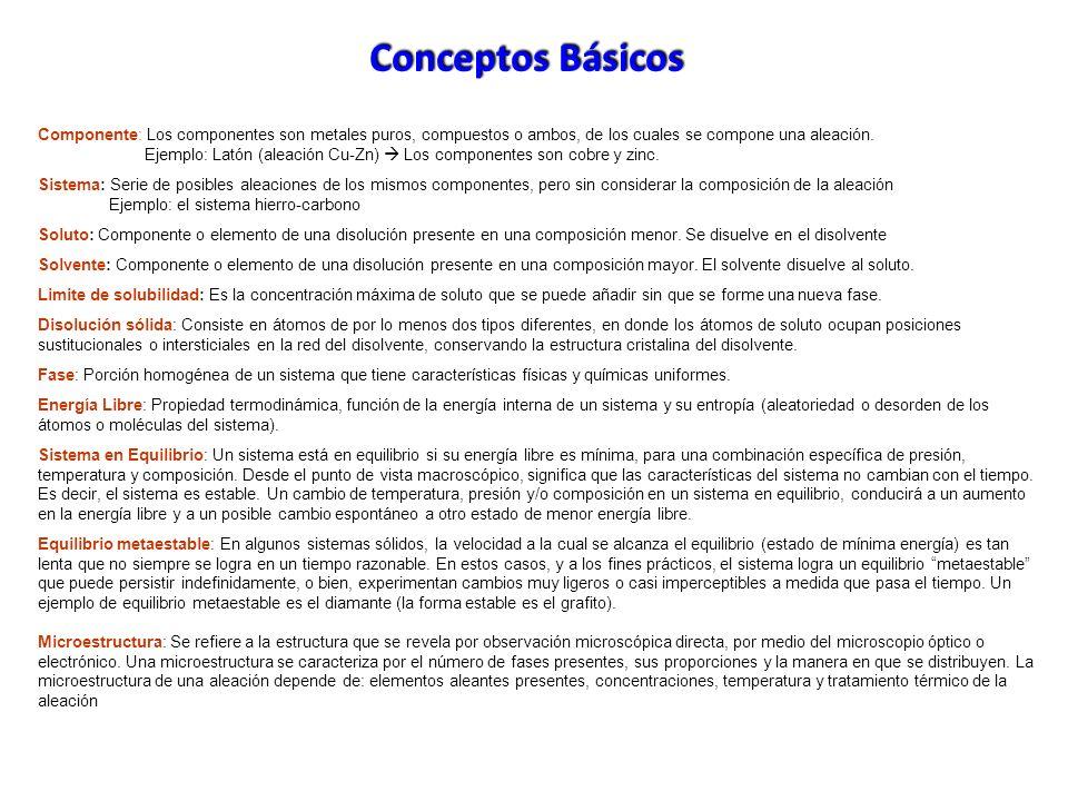 Conceptos Básicos Componente: Los componentes son metales puros, compuestos o ambos, de los cuales se compone una aleación.