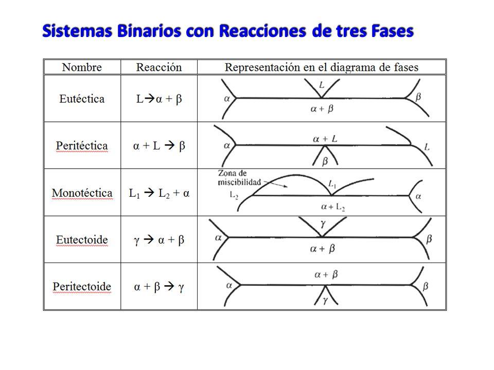 Sistemas Binarios con Reacciones de tres Fases