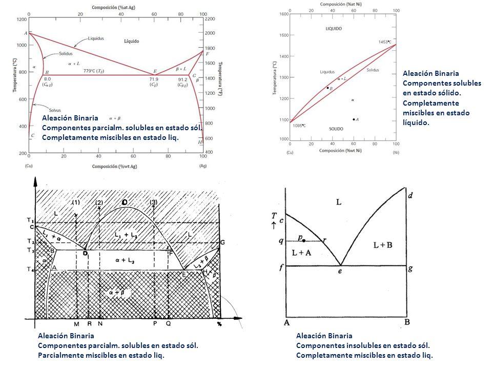 Aleación Binaria Componentes solubles en estado sólido. Completamente miscibles en estado líquido.