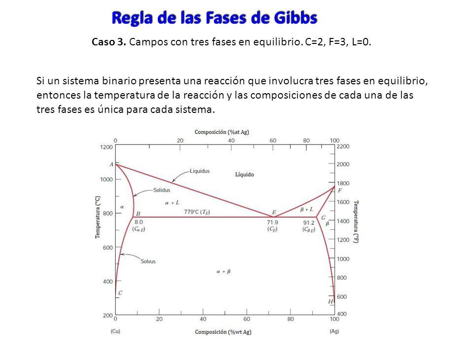 Regla de las Fases de Gibbs
