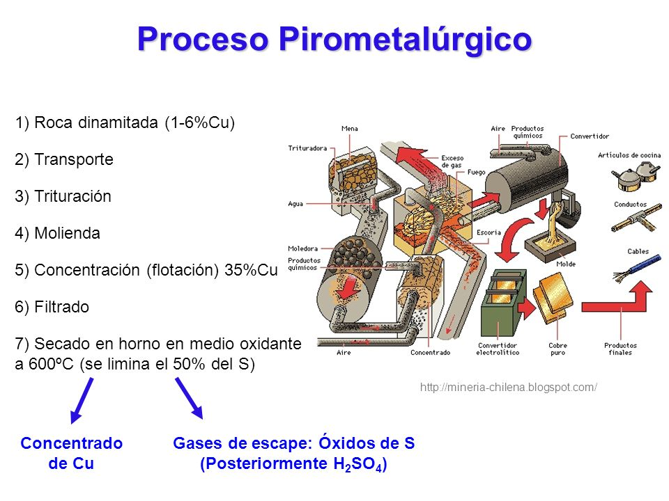 Proceso Pirometalúrgico Gases de escape: Óxidos de S