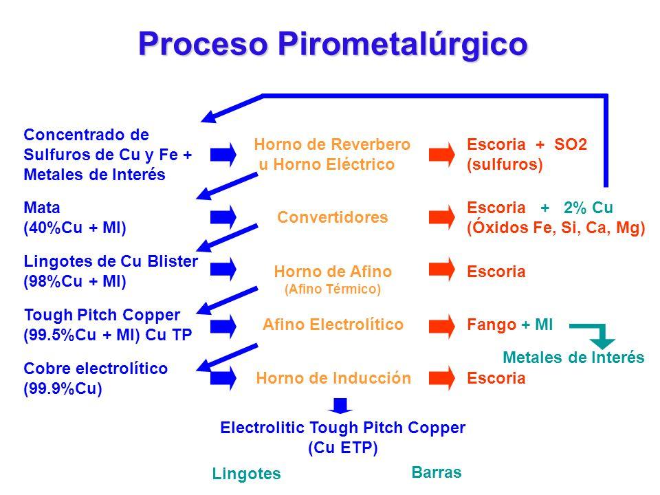 Proceso Pirometalúrgico