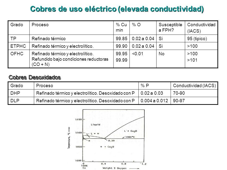 Cobres de uso eléctrico (elevada conductividad)