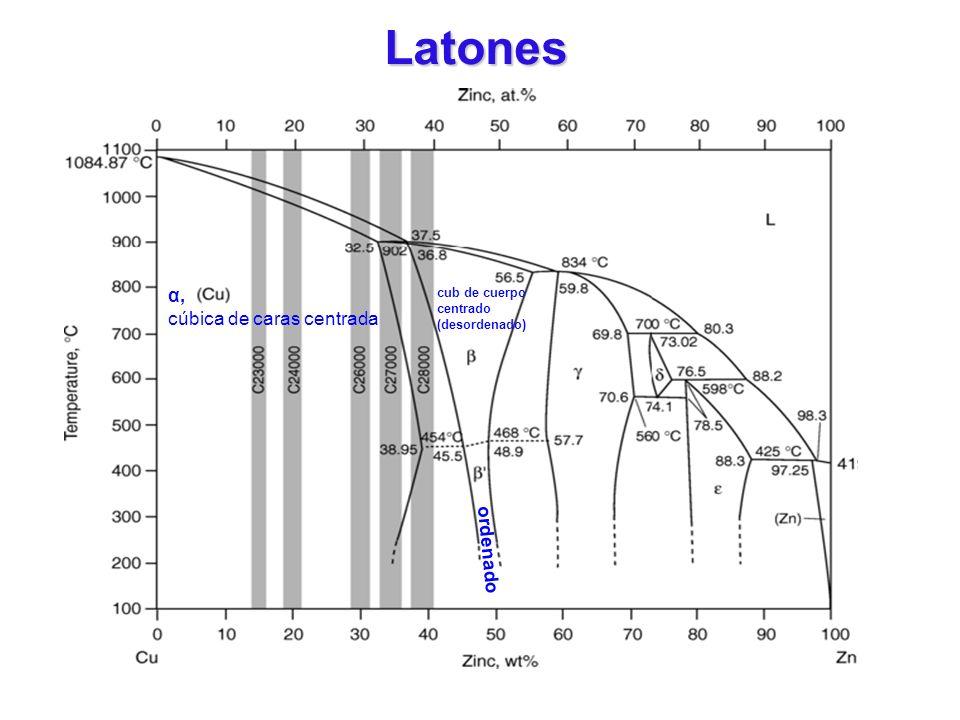 Latones α, cúbica de caras centrada ordenado cub de cuerpo centrado