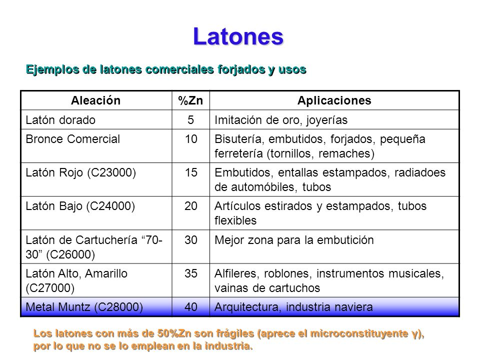 Latones Ejemplos de latones comerciales forjados y usos Aleación %Zn