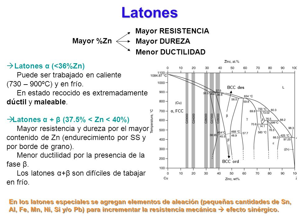 Latones Mayor RESISTENCIA Mayor %Zn Mayor DUREZA Menor DUCTILIDAD