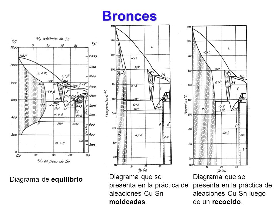 Bronces Aleaciones moldeadas.