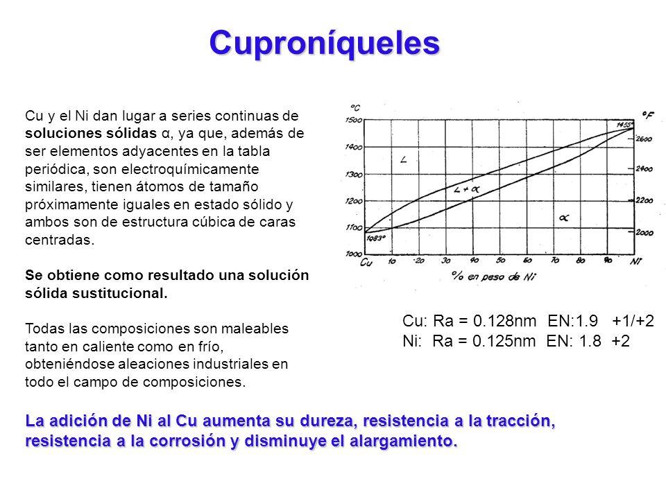 Cuproníqueles Cu: Ra = 0.128nm EN:1.9 +1/+2