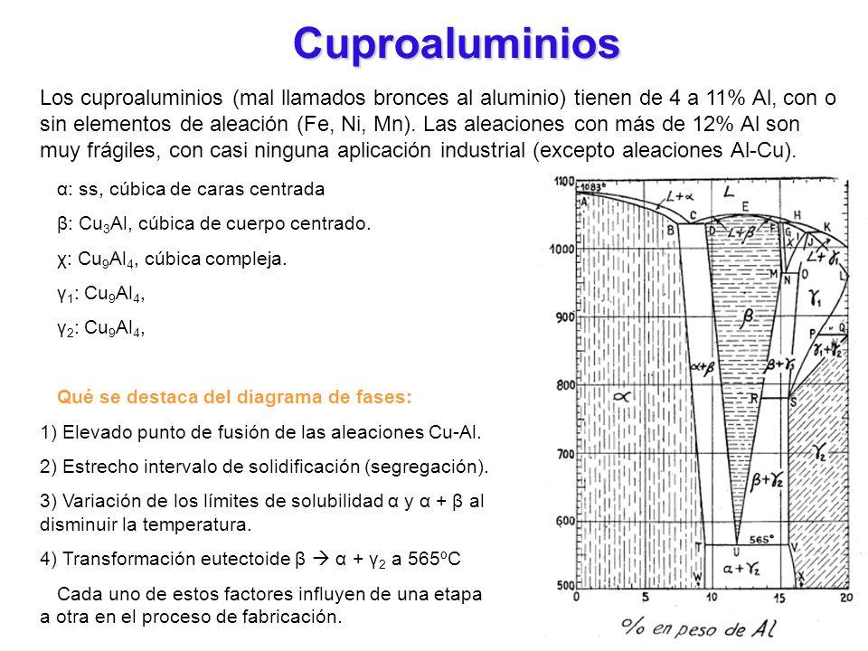 Cuproaluminios