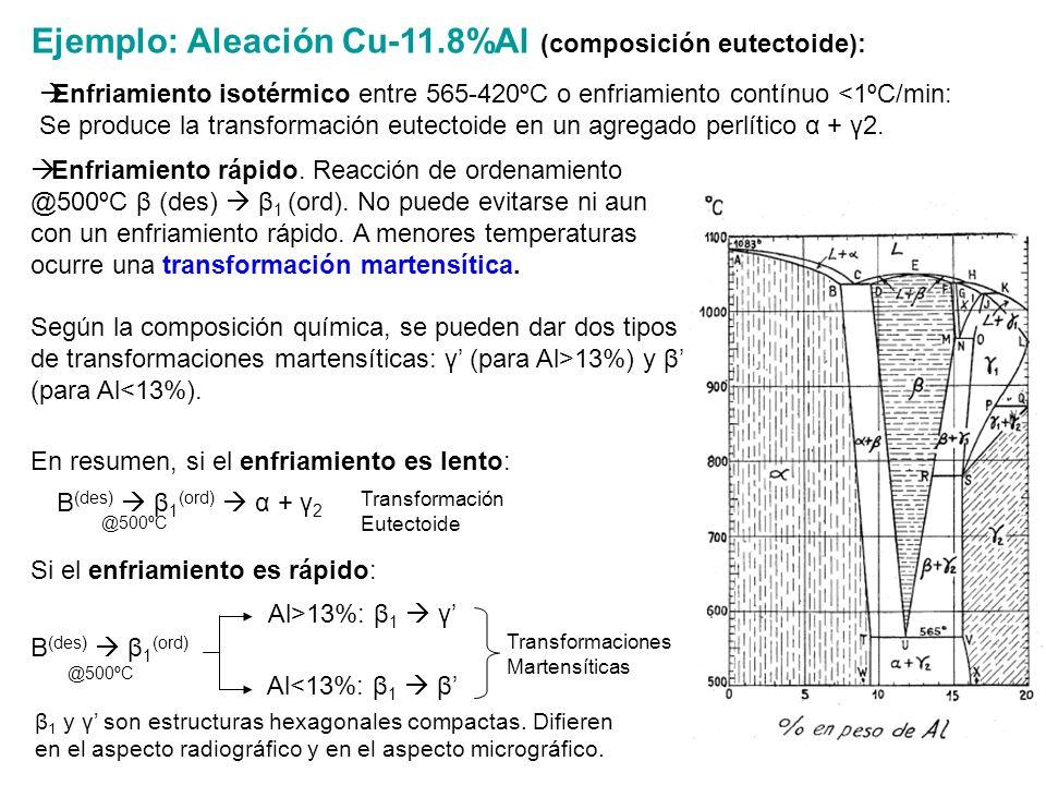 Ejemplo: Aleación Cu-11.8%Al (composición eutectoide):