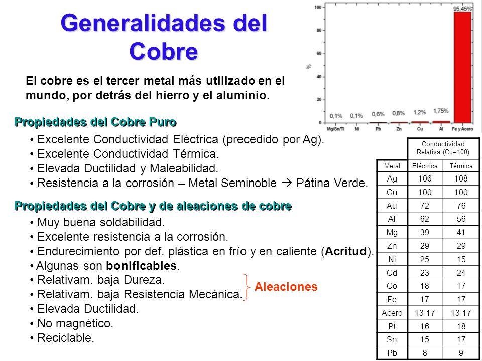 Generalidades del Cobre