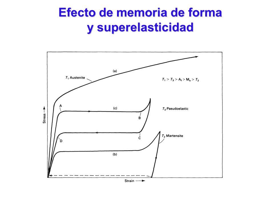 Efecto de memoria de forma y superelasticidad