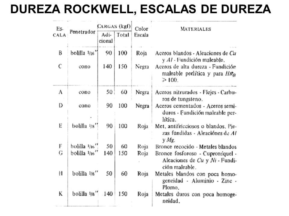 DUREZA ROCKWELL, ESCALAS DE DUREZA