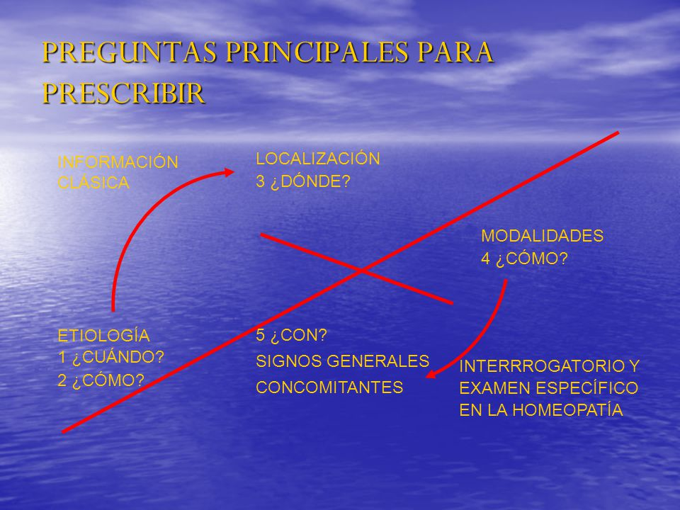 PREGUNTAS PRINCIPALES PARA PRESCRIBIR
