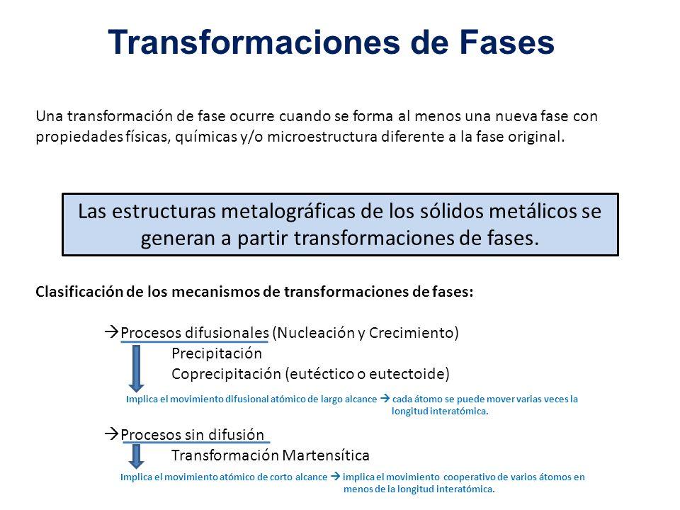 Transformaciones de Fases