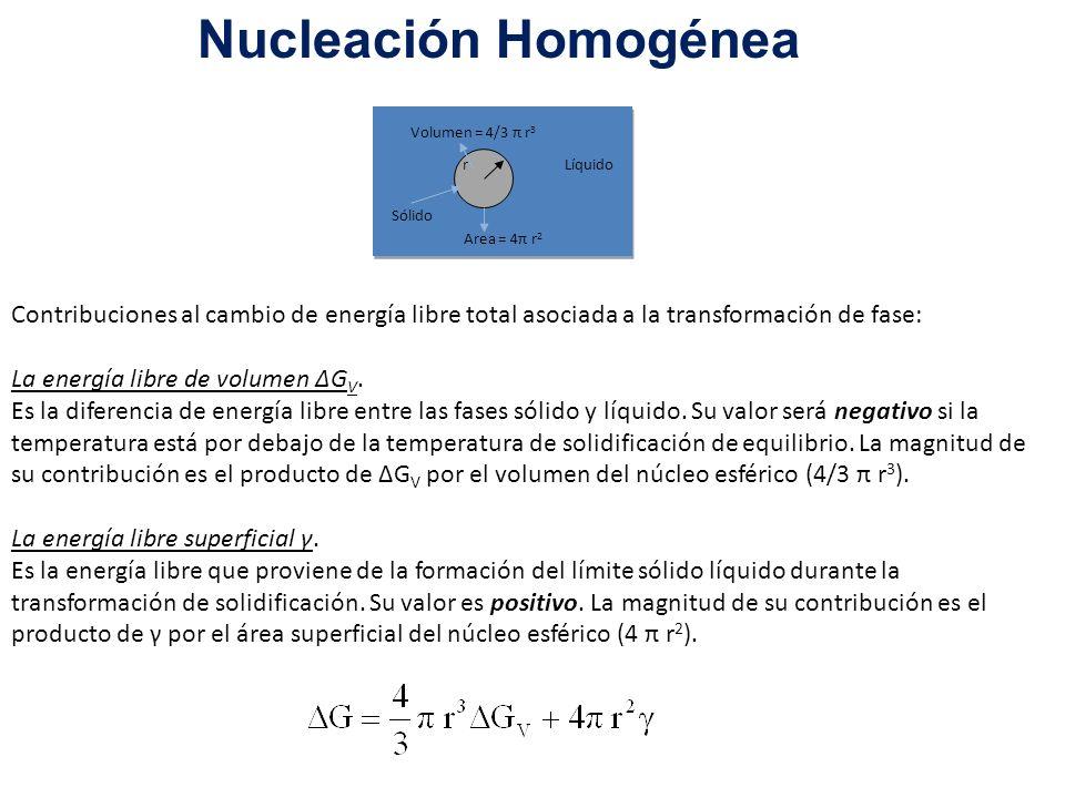 Nucleación Homogénea r. Area = 4π r2. Volumen = 4/3 π r3. Sólido. Líquido.