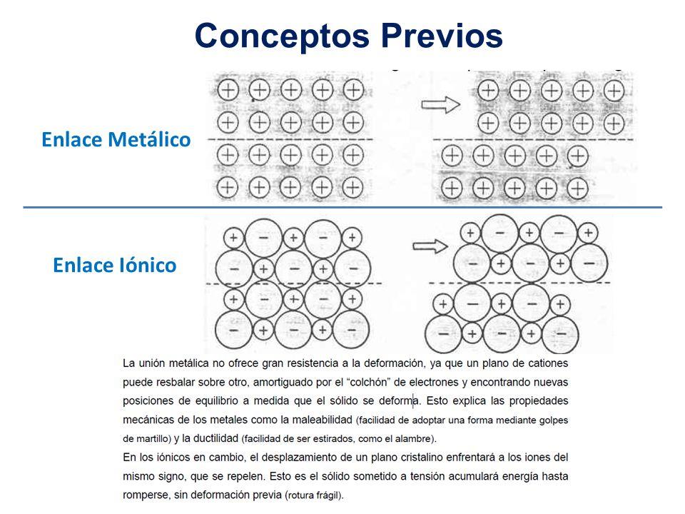 Conceptos Previos Enlace Metálico Enlace Iónico