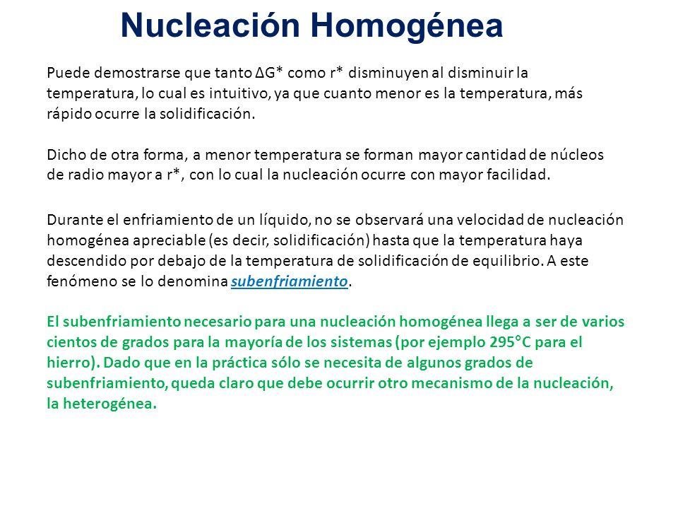 Nucleación Homogénea