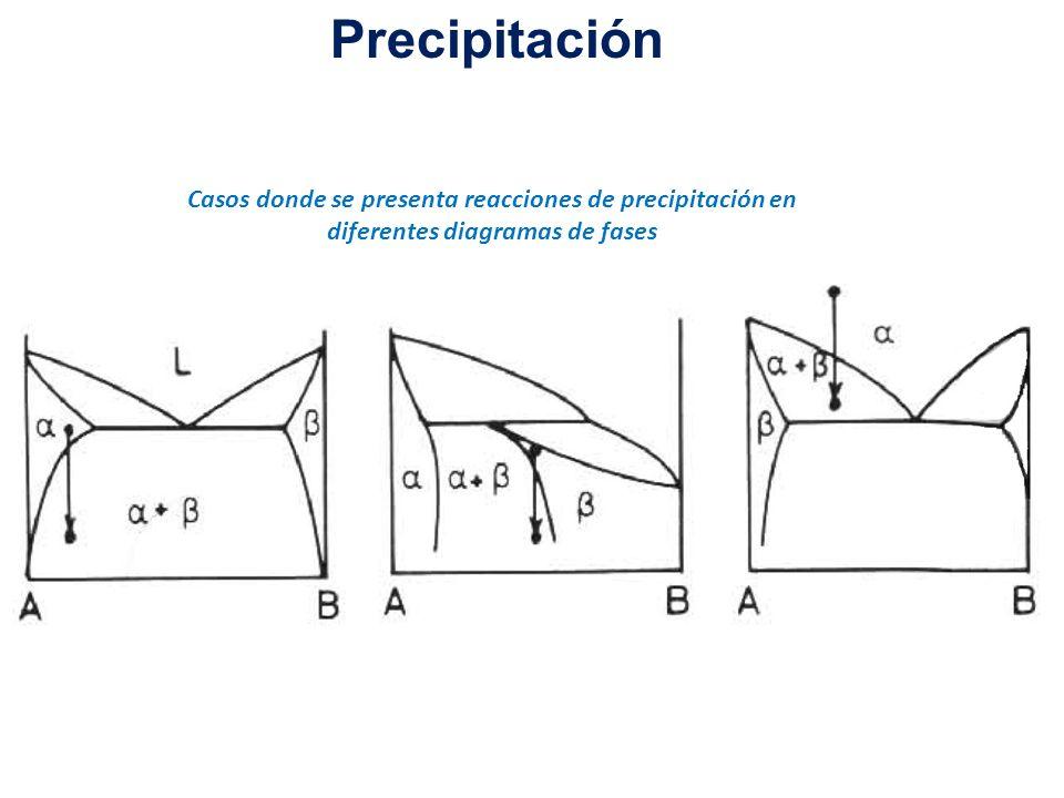 Precipitación Casos donde se presenta reacciones de precipitación en diferentes diagramas de fases