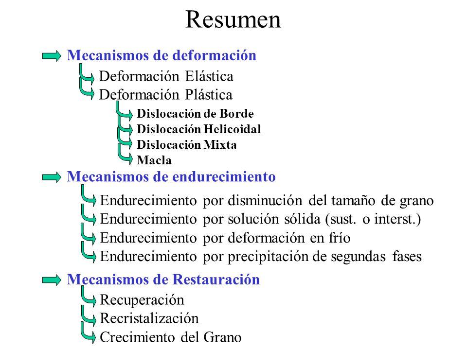 Resumen Mecanismos de deformación Deformación Elástica