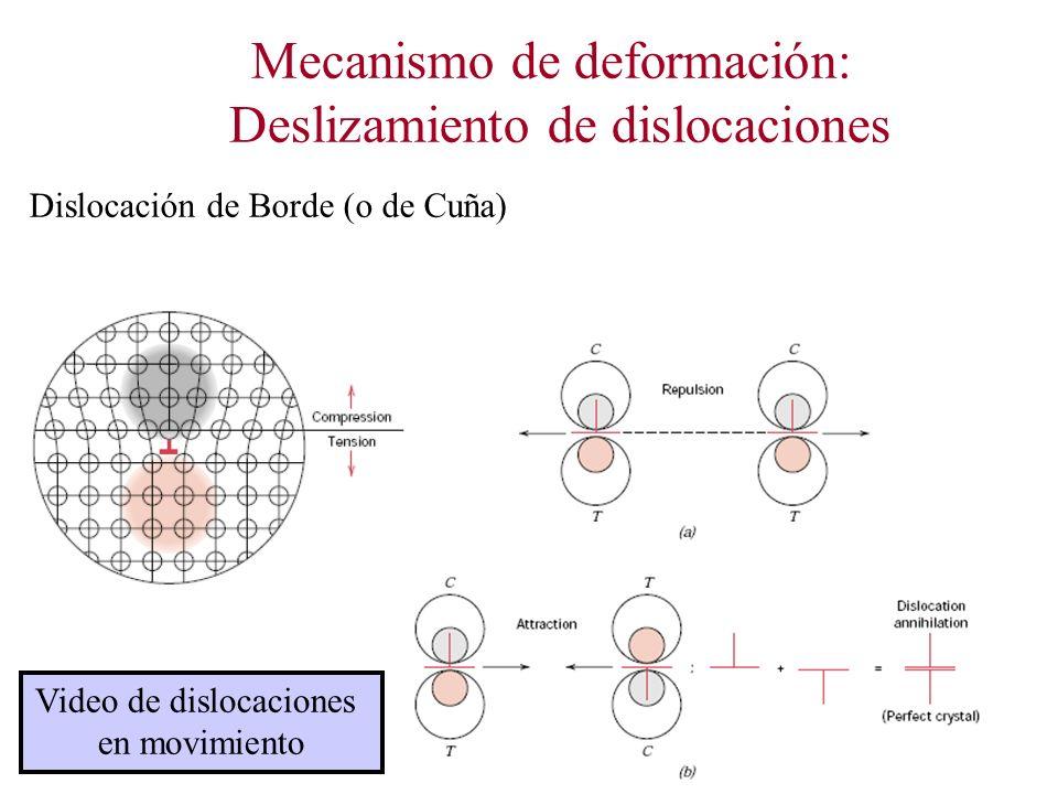 Mecanismo de deformación: Deslizamiento de dislocaciones