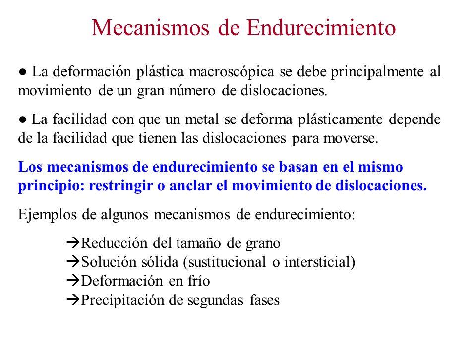 Mecanismos de Endurecimiento