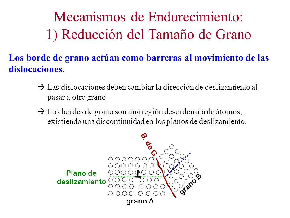 Mecanismos de Endurecimiento: 1) Reducción del Tamaño de Grano