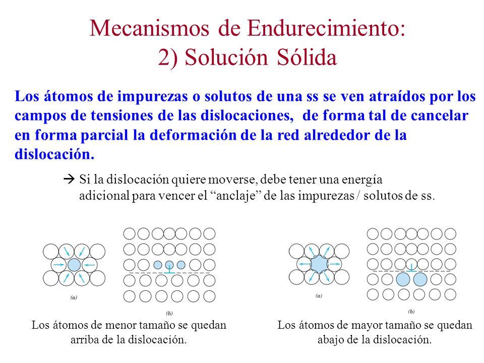 Mecanismos de Endurecimiento: 2) Solución Sólida