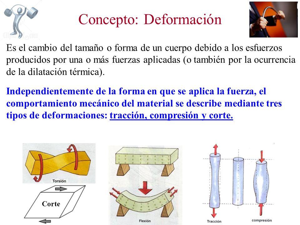 Concepto: Deformación