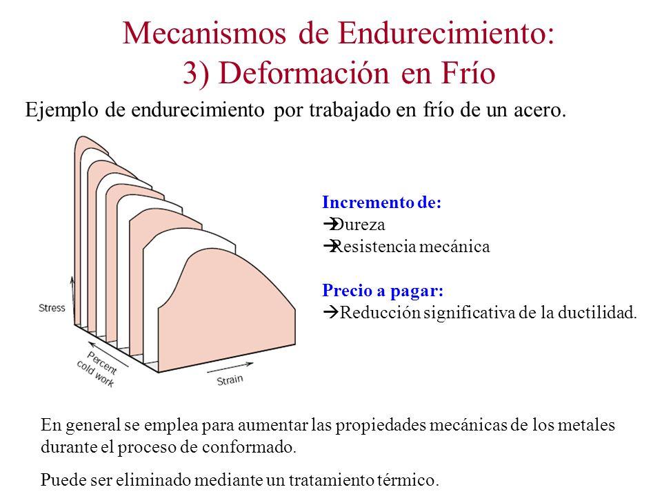 Mecanismos de Endurecimiento: