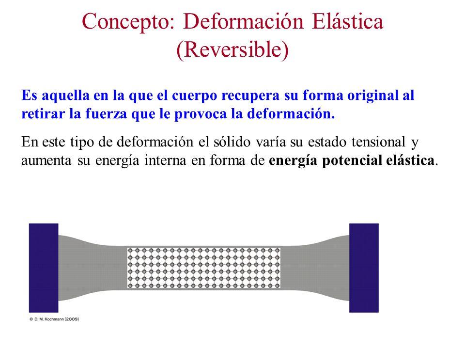 Concepto: Deformación Elástica (Reversible)