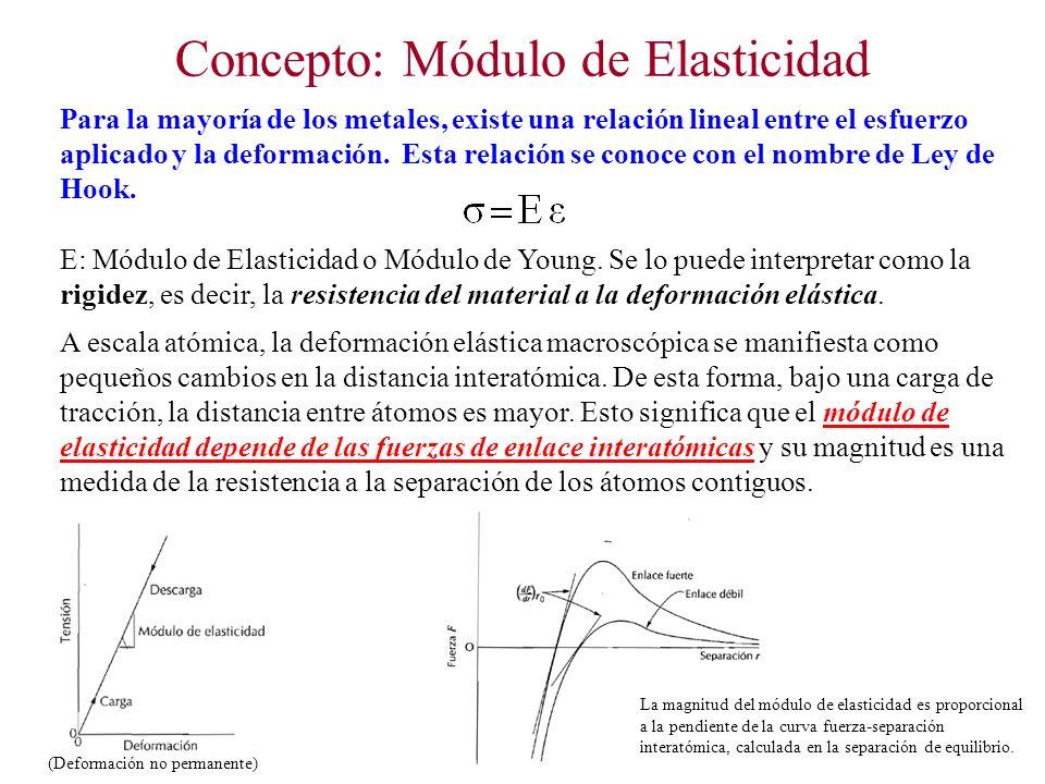 Concepto: Módulo de Elasticidad