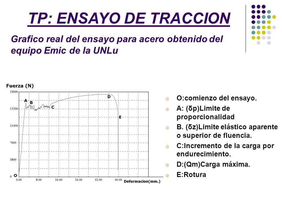 TP: ENSAYO DE TRACCION Grafico real del ensayo para acero obtenido del equipo Emic de la UNLu. O:comienzo del ensayo.
