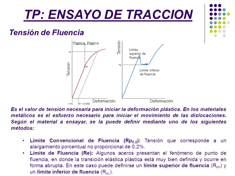 TP: ENSAYO DE TRACCION Tensión de Fluencia