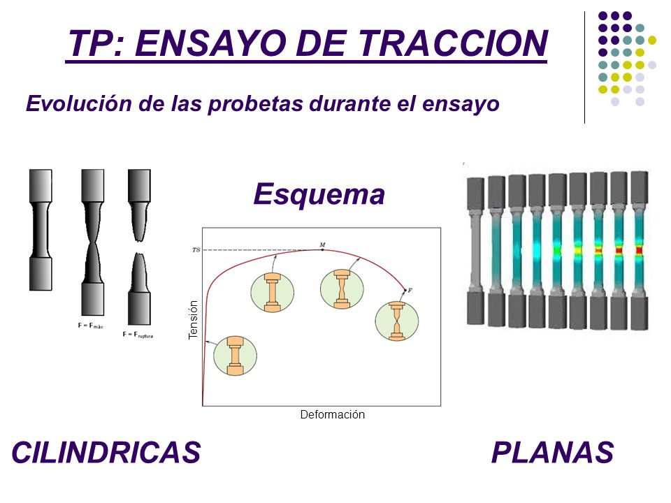 TP: ENSAYO DE TRACCION Esquema CILINDRICAS PLANAS