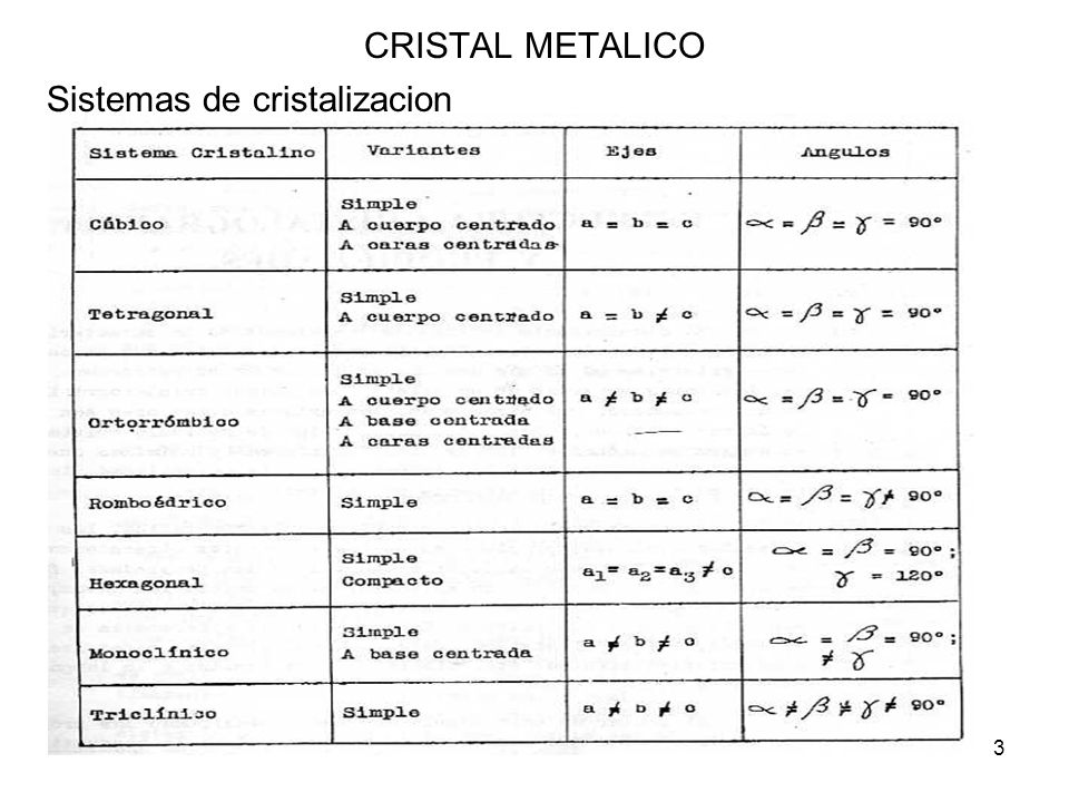 Sistemas de cristalizacion