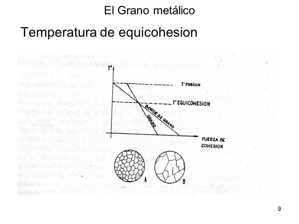Temperatura de equicohesion