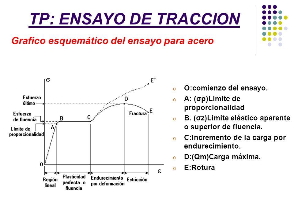 TP: ENSAYO DE TRACCION Grafico esquemático del ensayo para acero
