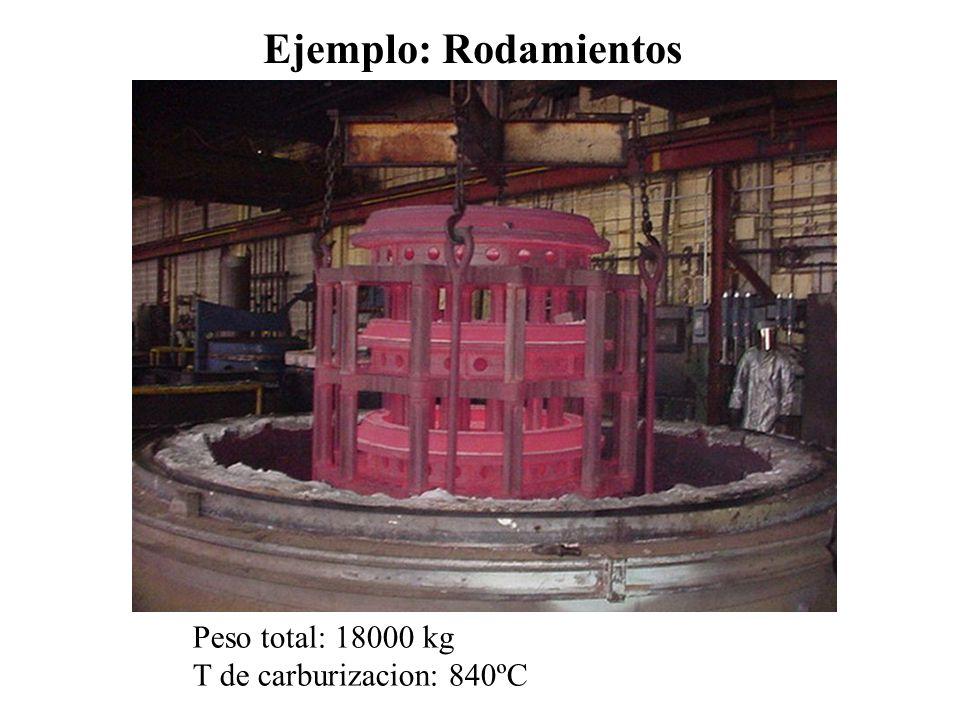 Ejemplo: Rodamientos Peso total: 18000 kg T de carburizacion: 840ºC