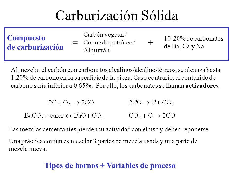 Carburización Sólida + = Compuesto de carburización