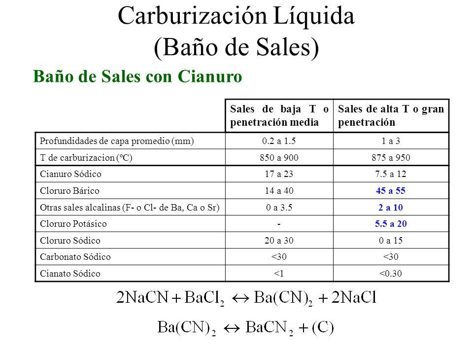 Carburización Líquida (Baño de Sales)