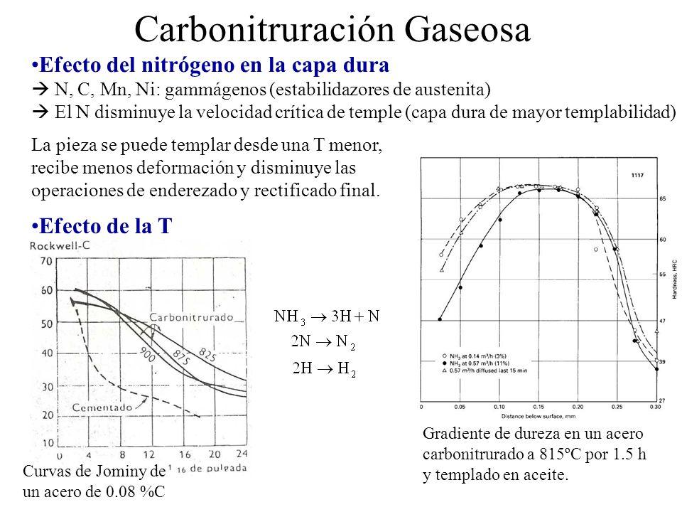 Carbonitruración Gaseosa